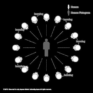 「ピクトグラミング」人型ピクトグラムを介したteachingからlearning への転換 「ピク友」